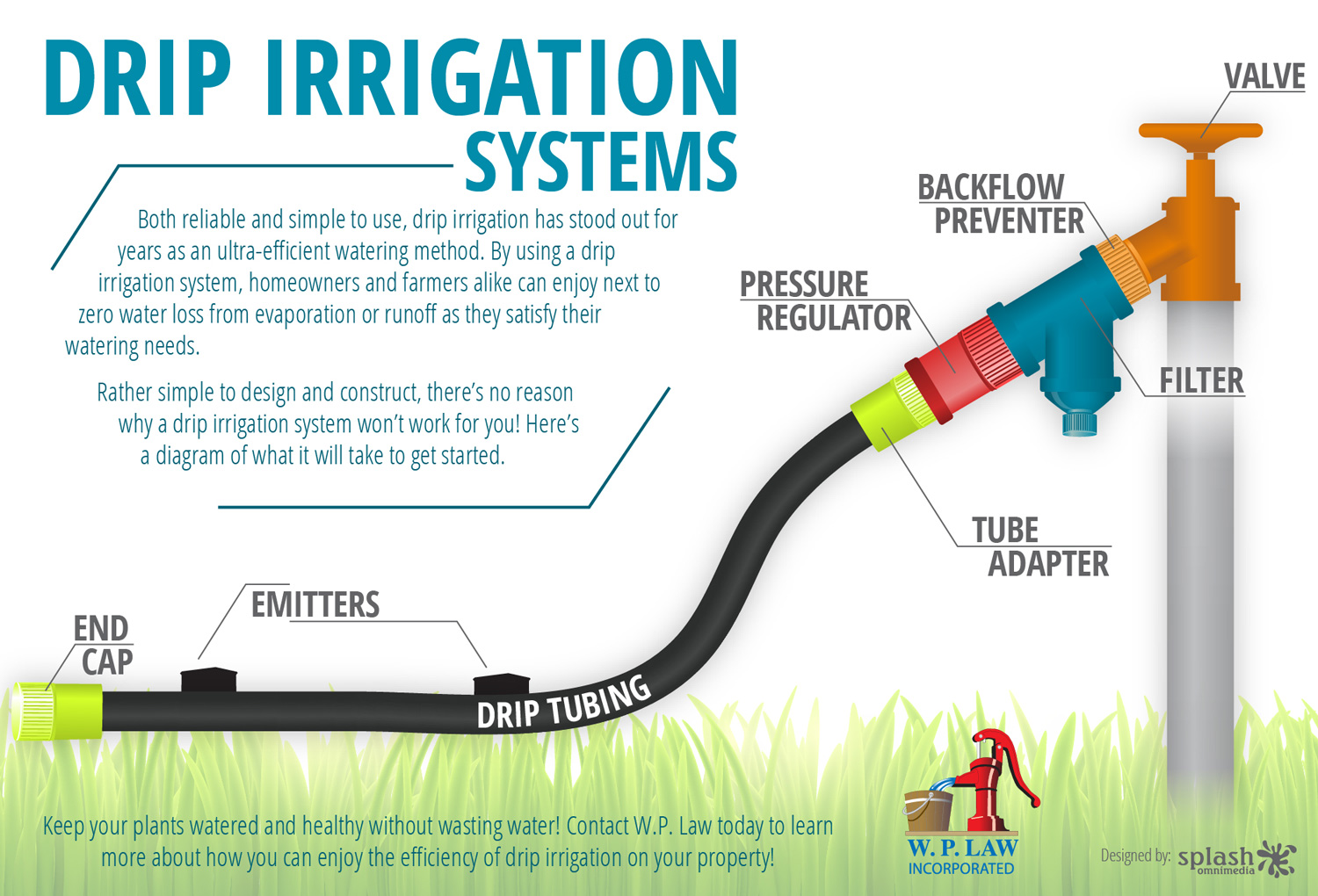 Raised garden watering systems the transplanted gardener for Home garden drip irrigation design