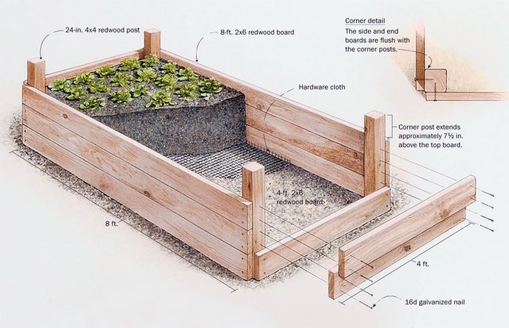 The Image Shows The Different Parts Of A Wood Raised Bed.